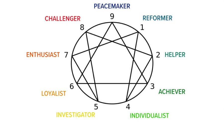 Art according to your enneagram