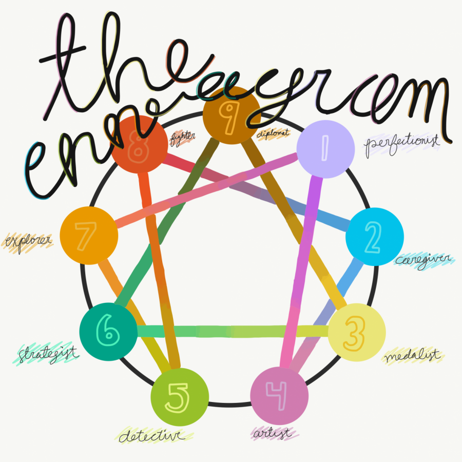 Whats your Enneagram type?