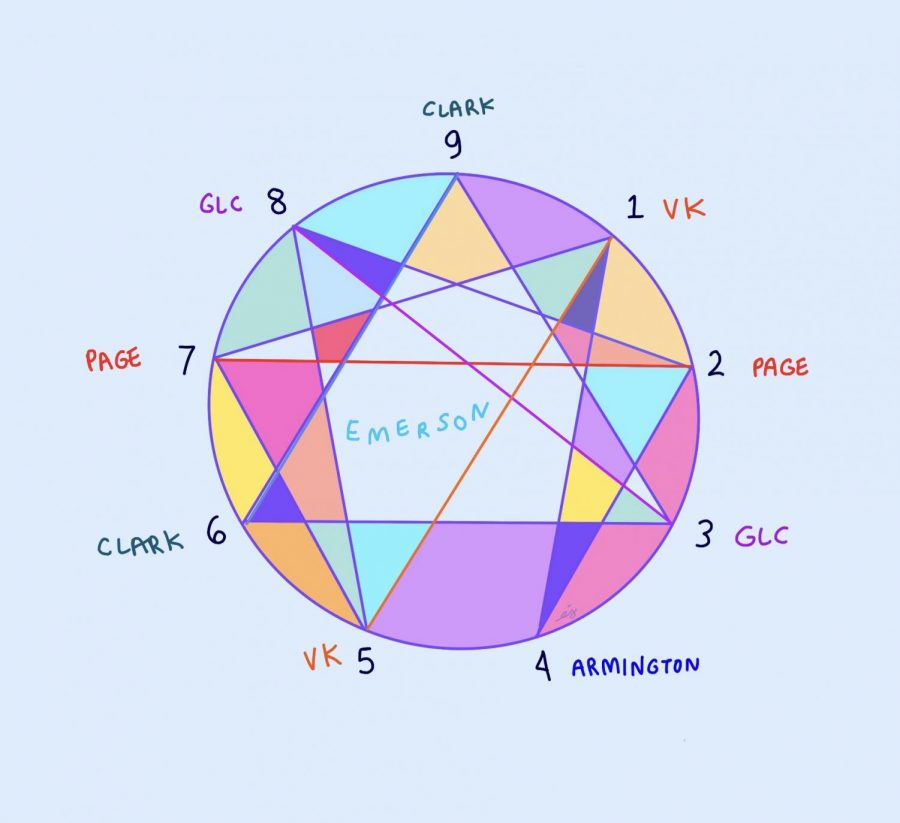 New Enneagram Dorm Assignments